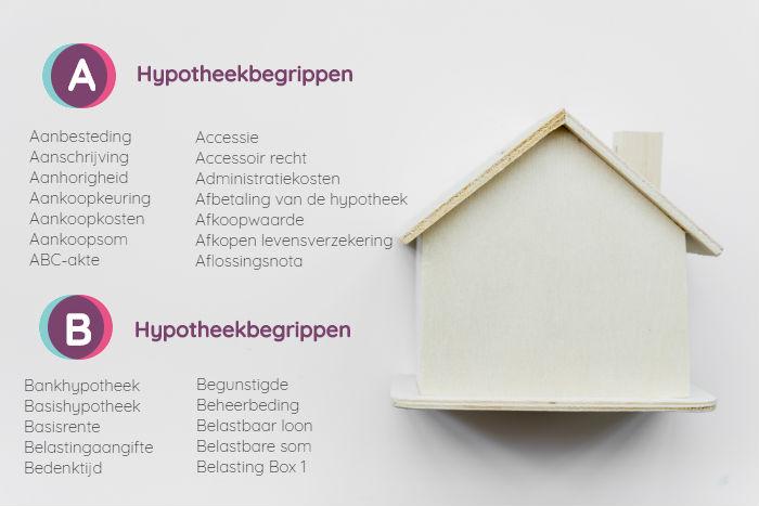 Hypotheekbegrippen